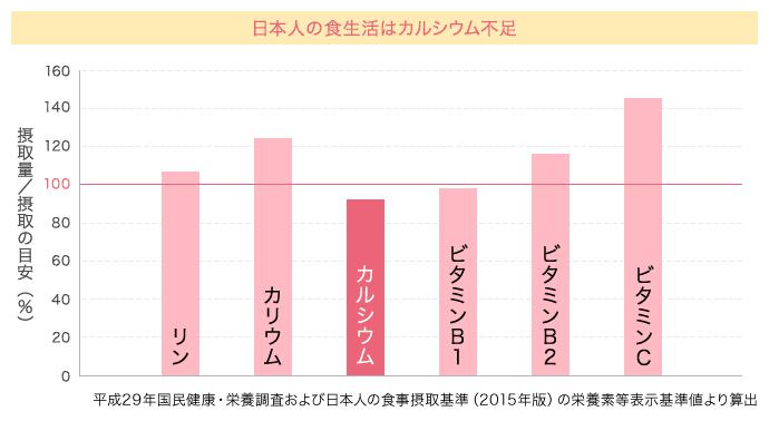 日本人の食生活はカルシウム不足