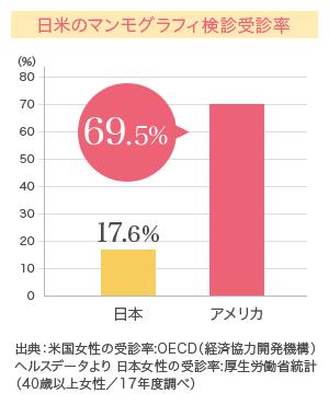 日米のマンモグラフィ検診受診率