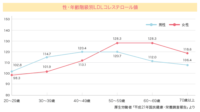 性・年齢階級別LDLコレステロール値