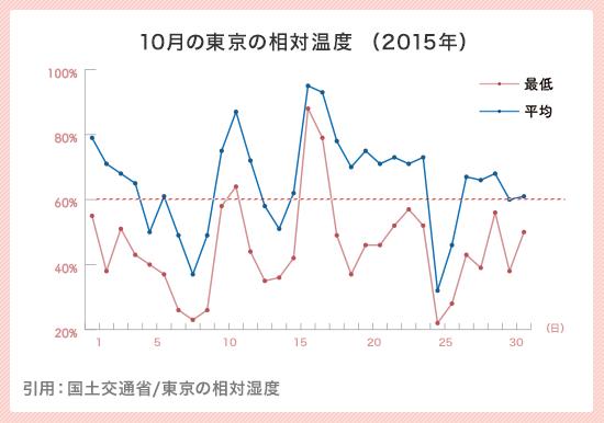10月の東京の相対湿度(2015年)