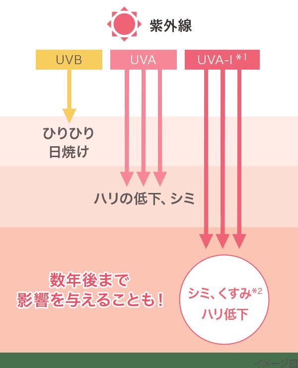 紫外線の種類