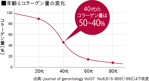 ■年齢とコラーゲン量の変化