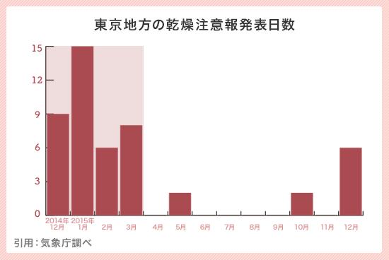 東京地方の乾燥注意報発表日数 引用:気象庁調べ