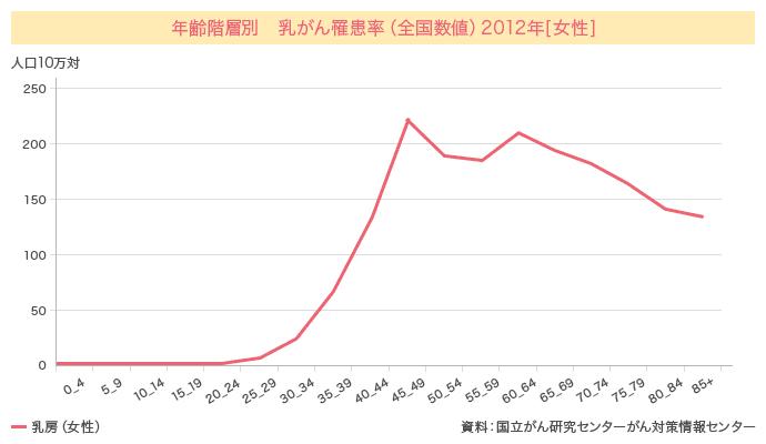 年齢階層別 乳がん罹患率(全国数値)2012年[女性]