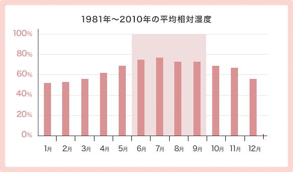 1981年〜2010年の平均相対湿度