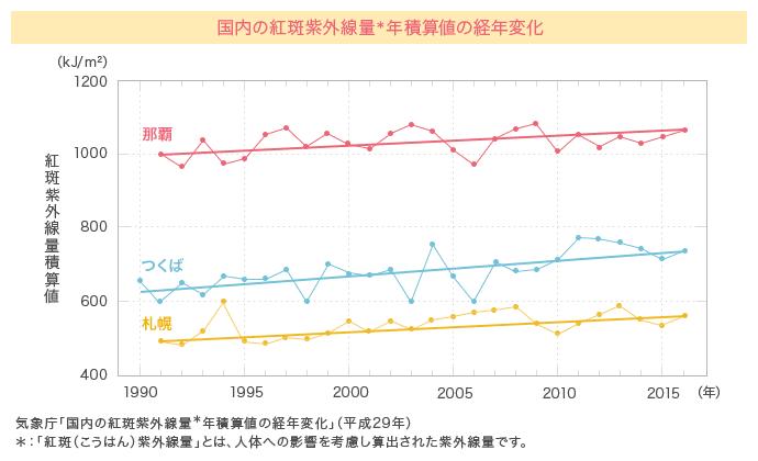 国内の紅斑紫外線量年積算値の経年変化